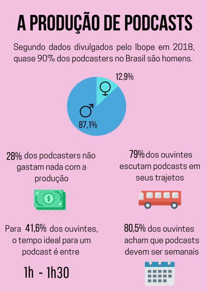 Como fazer um podcast? - dados