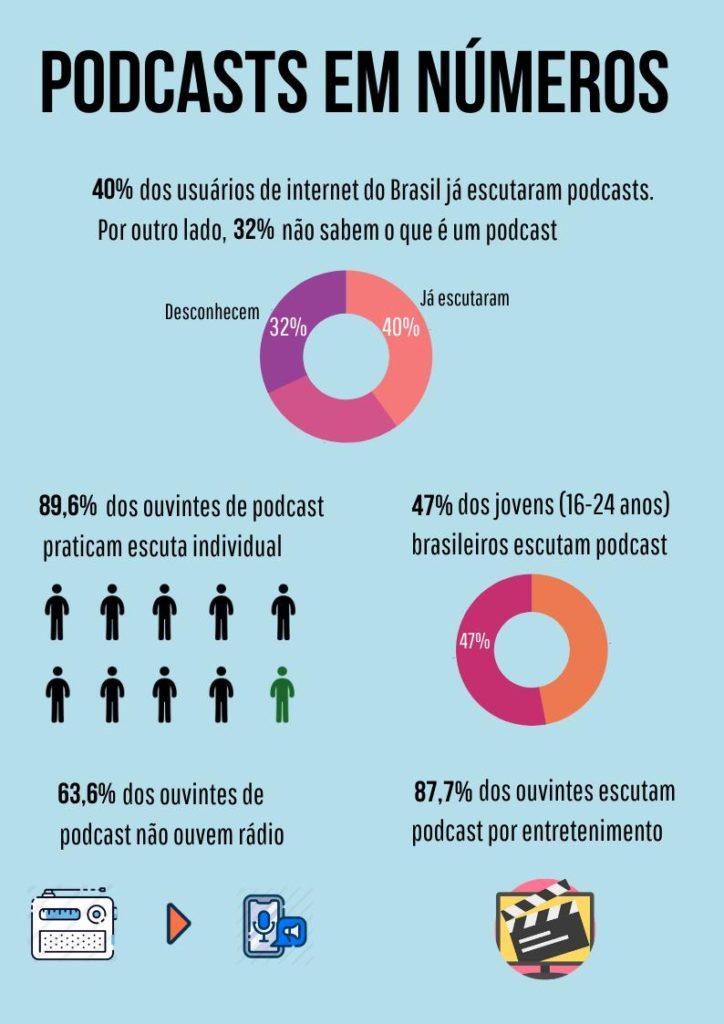 Infográfico sobre podcasts. O que é podcast: em números.