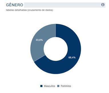 gráfico do TSE candidaturas municipais por gênero 2020