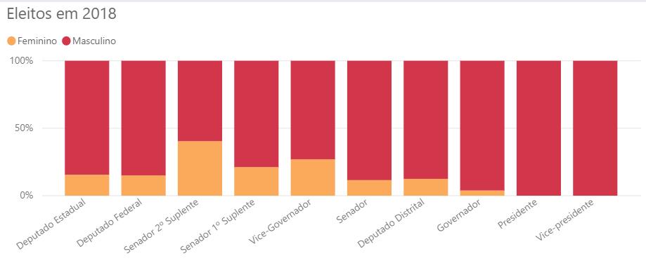 Gráfico do TSE dos políticos por gênero